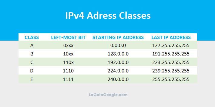 IP 0.0.0.0. Clases IPv4 y sus rangos